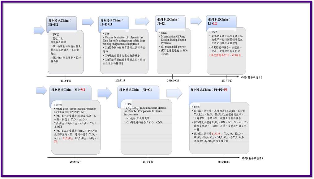專利分析_技術脈絡分析_豐郁專利商標