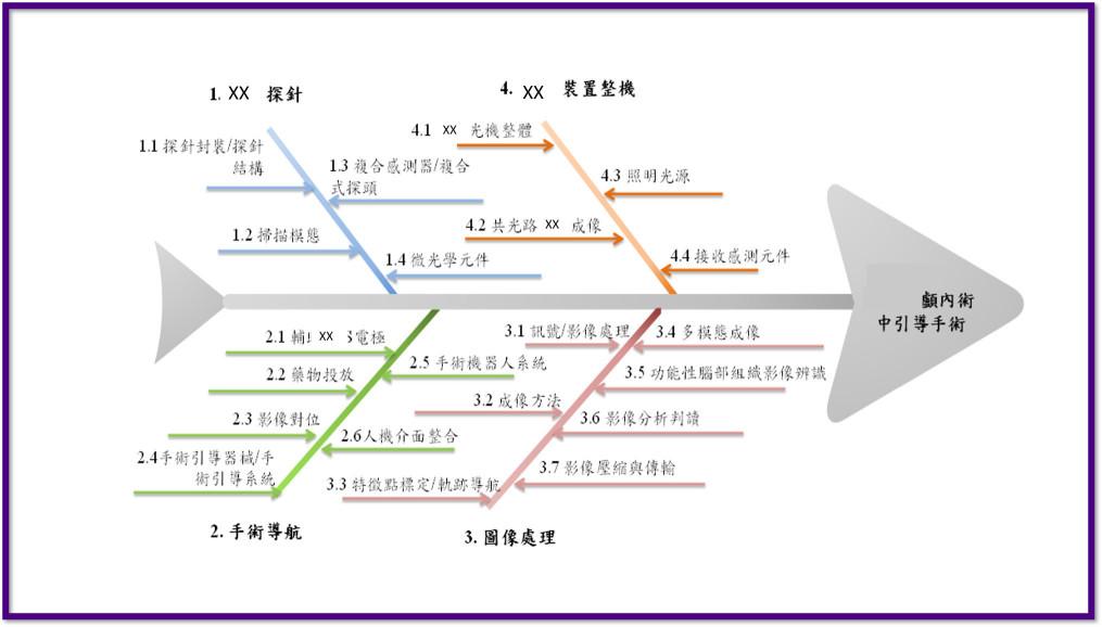 專利分析_技術魚骨圖分析_豐郁專利商標