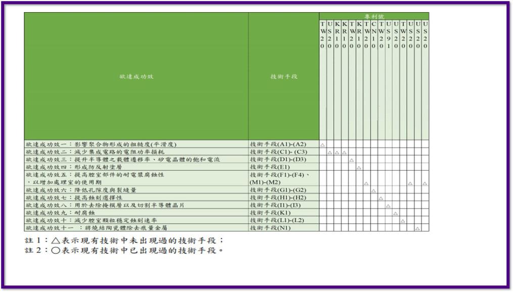 專利分析_技術手段分析_豐郁專利商標