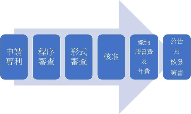 台灣新型專利申請流程