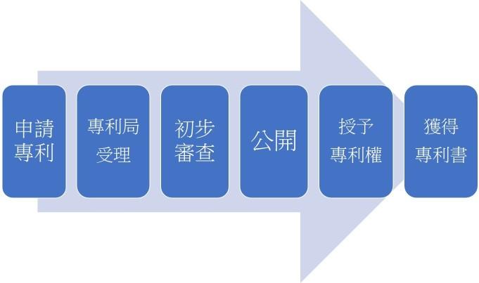 中國發明、實用新型、外觀設計專利申請流程