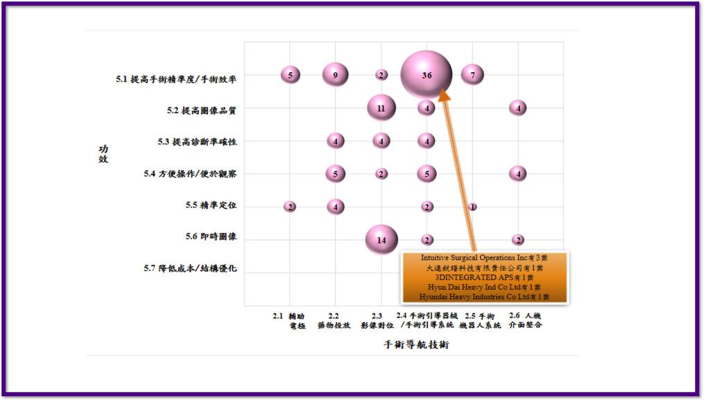 專利分析_技術-功效-應用-市場矩陣分析_豐郁專利商標