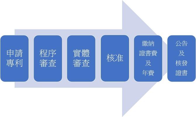 台灣設計專利申請流程