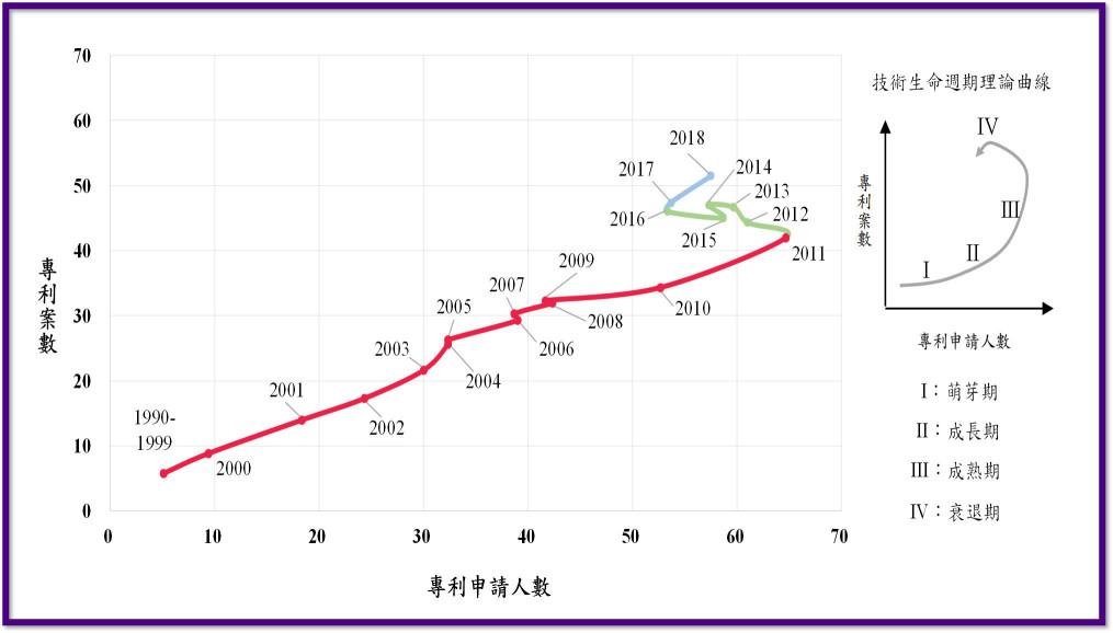專利分析_專利技術生命週期曲線_豐郁專利商標