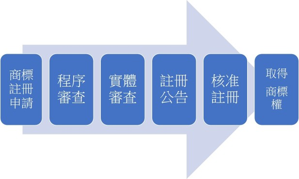 台灣商標申請流程