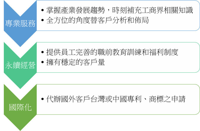 公司優勢圖_ 豐郁專利商標