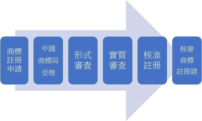 中國商標申請流程