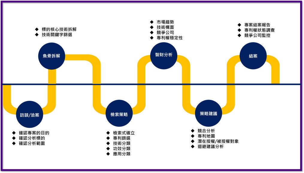 專利分析_服務流程_豐郁專利商標